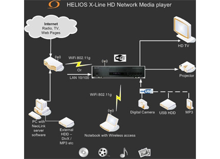 Helios Network Media DVD Player