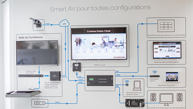 Crestron experience centre - smart av digitalmedia