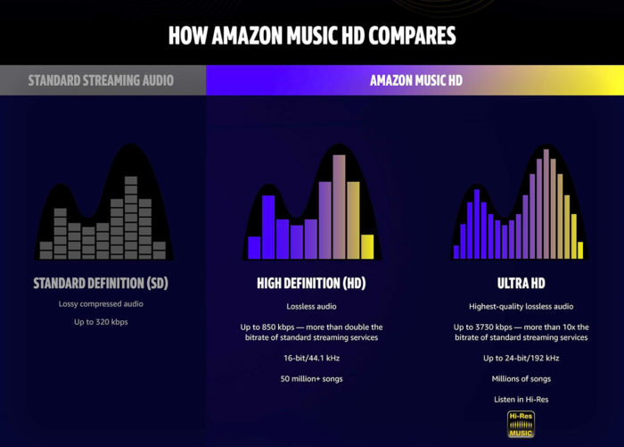 amazon music hd comparaison