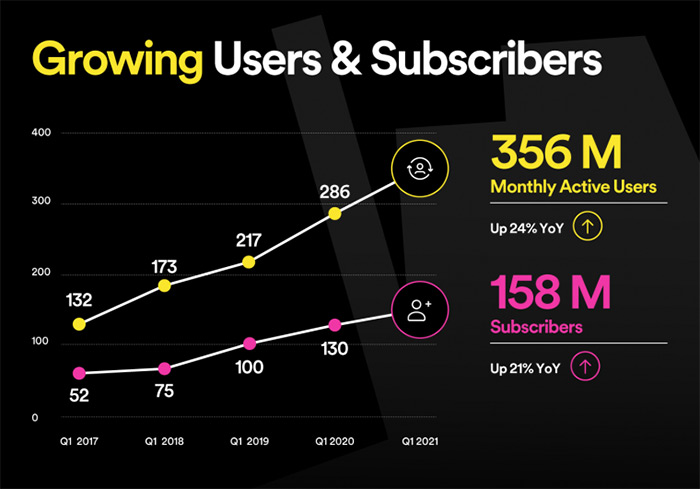 spotify users subscribers Q1 2021