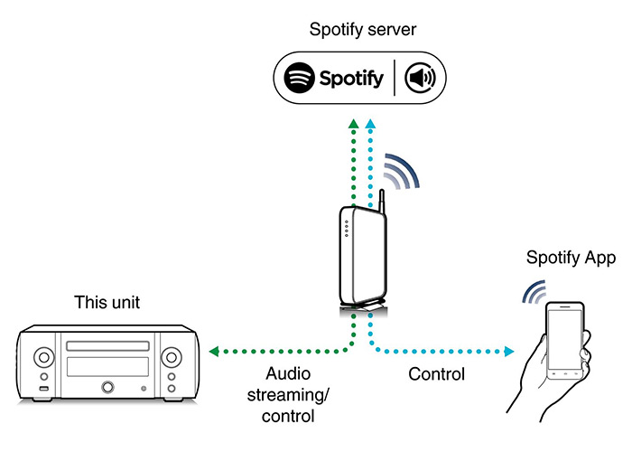spotify connect cloud control
